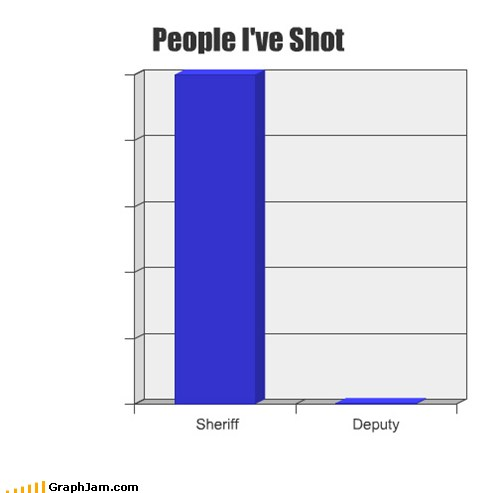 Shot Graph